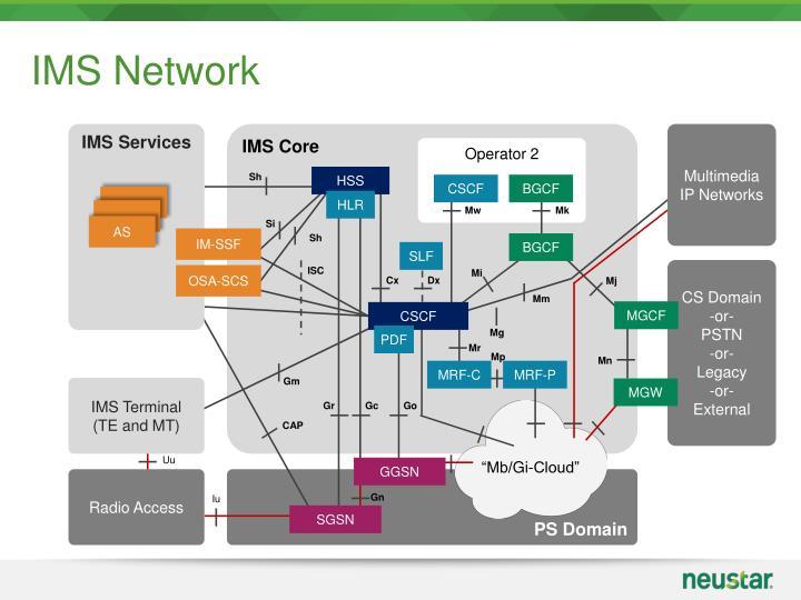 IMS Network