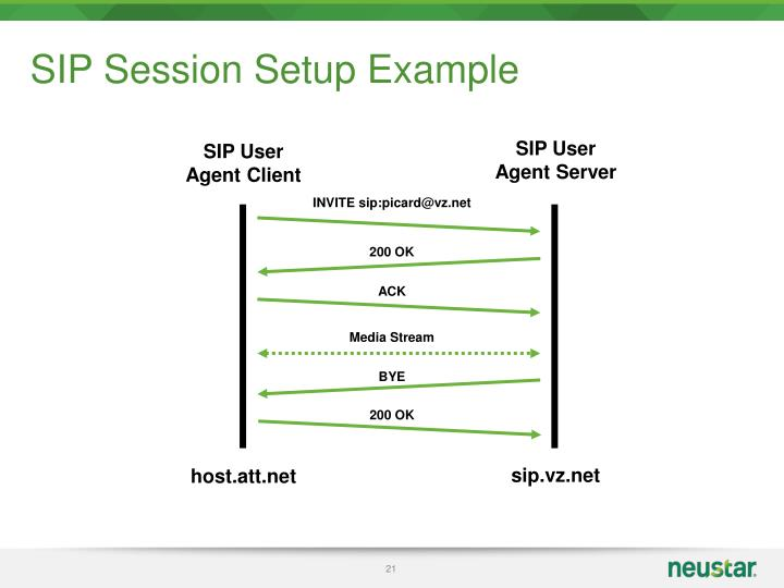 SIP Session Setup Example