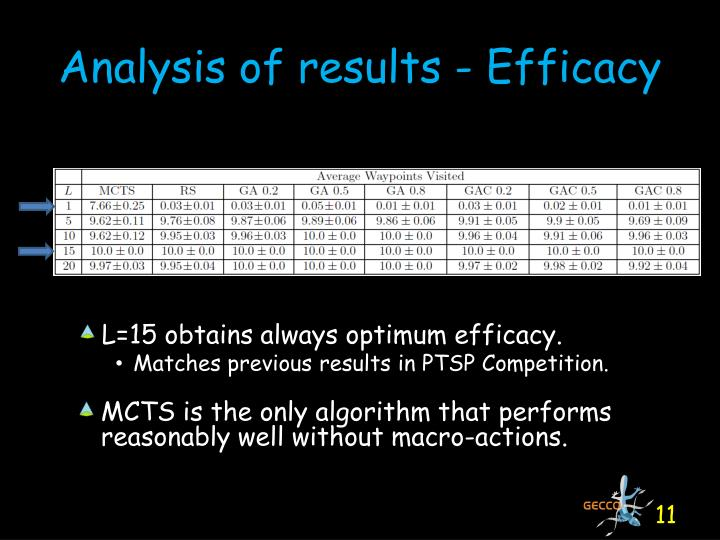 Analysis of results - Efficacy
