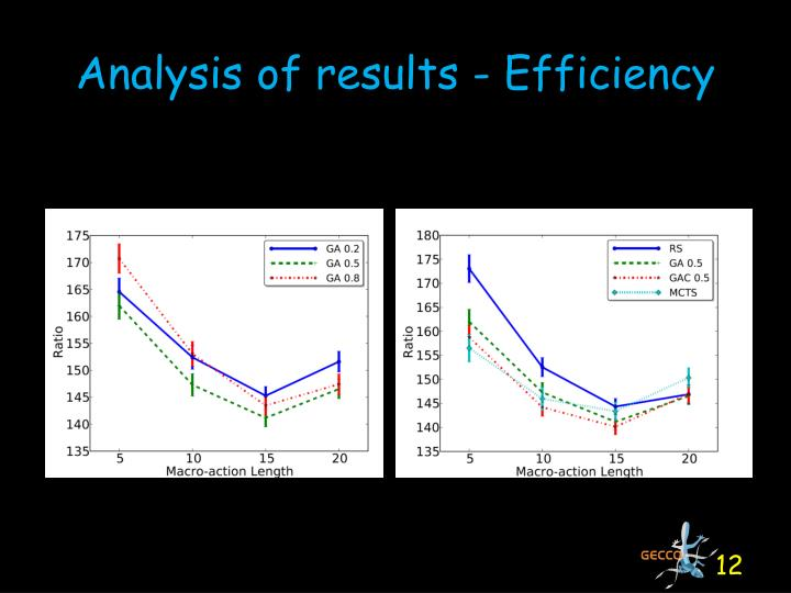 Analysis of results - Efficiency