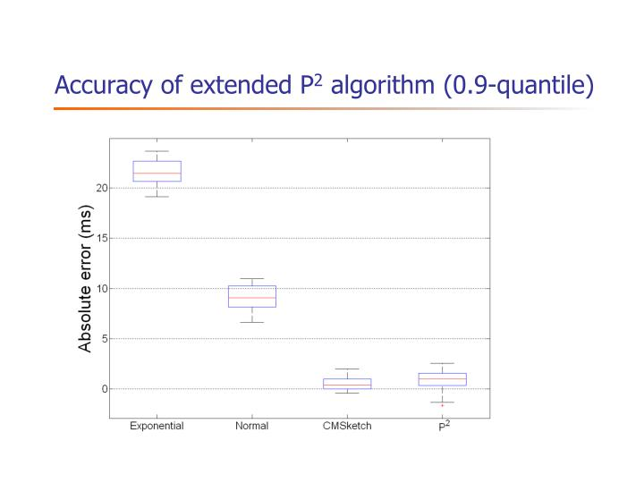 Accuracy of extended P
