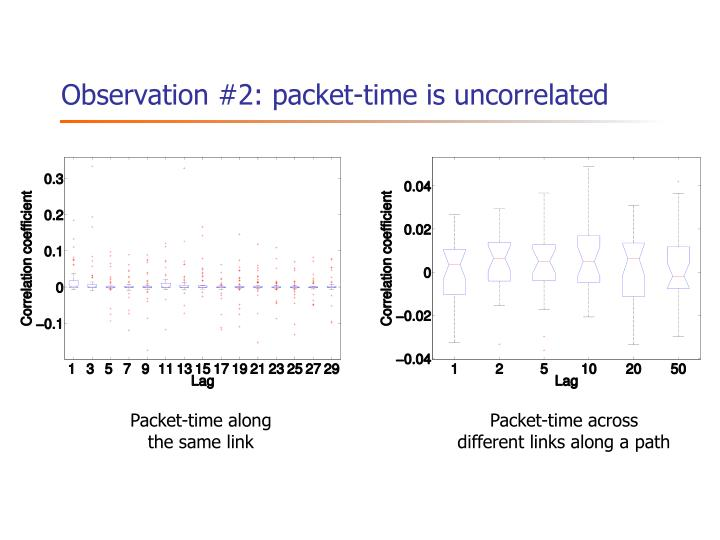 Observation #2: packet-time is uncorrelated