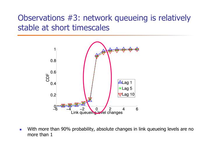 Observations #3: network queueing is relatively stable at short timescales
