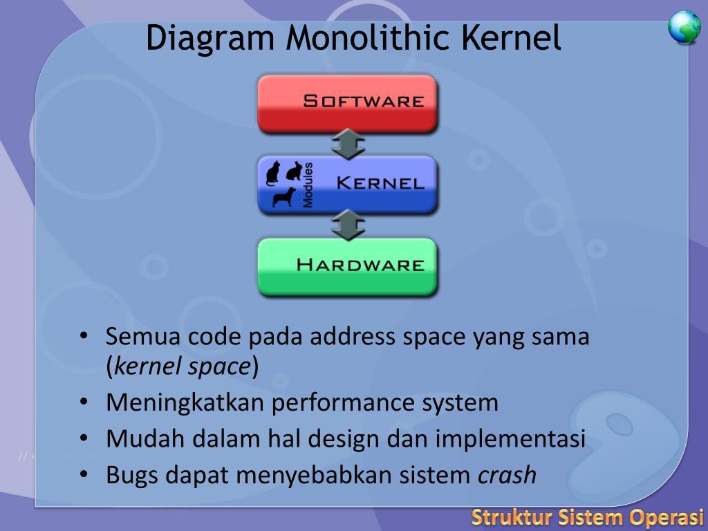 PPT - Struktur Sistem Operasi PowerPoint Presentation ...