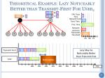 theoretical example lazy noticeably better than transmit first for user 2