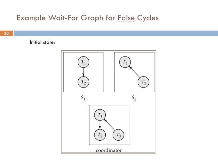 Example Wait-For Graph for