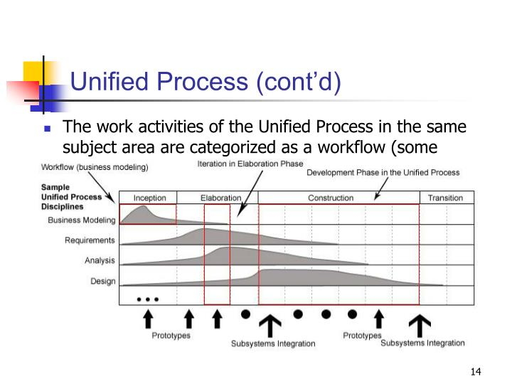 Unified Process (cont'd)