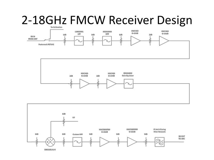2-18GHz FMCW Receiver Design