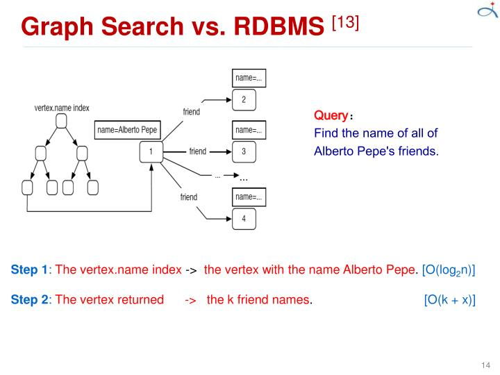 Graph Search vs. RDBMS