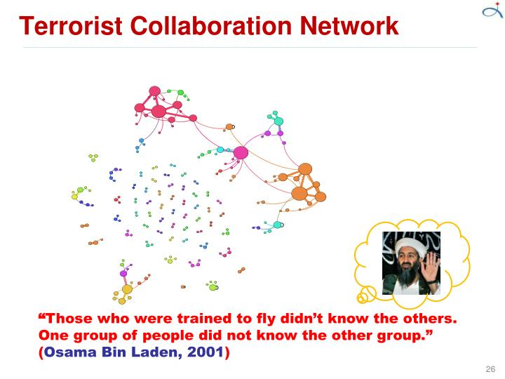 Terrorist Collaboration Network