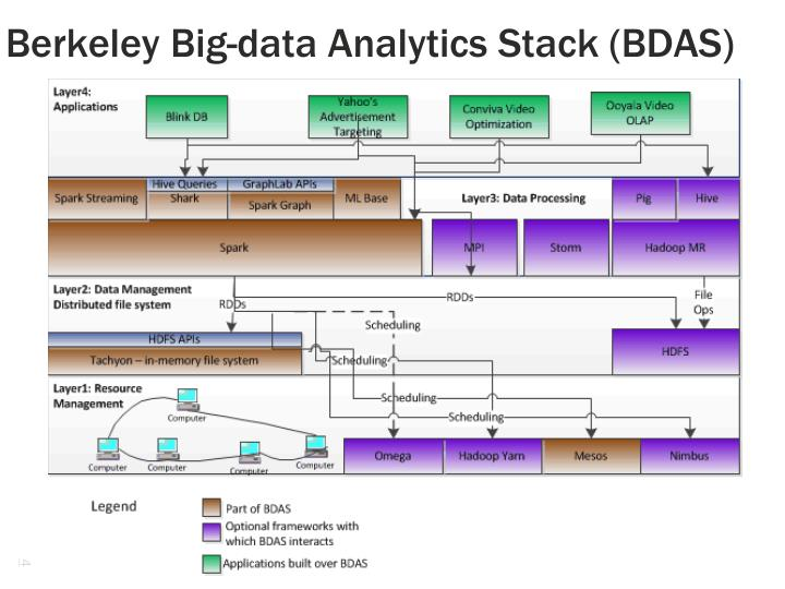 Berkeley Big-data Analytics