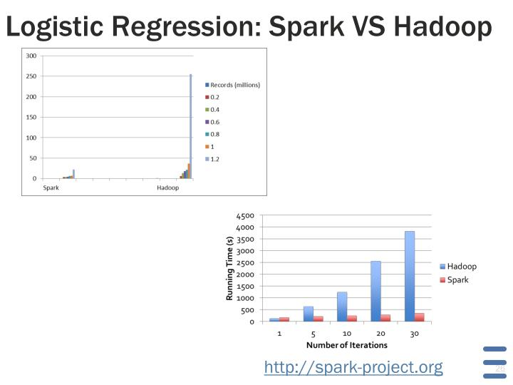 Logistic Regression: Spark VS Hadoop