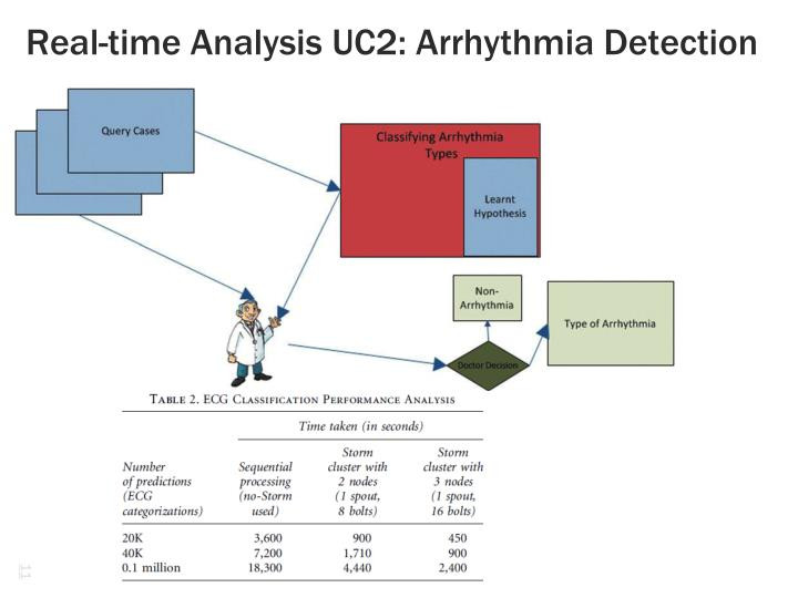 Real-time Analysis UC2: Arrhythmia Detection