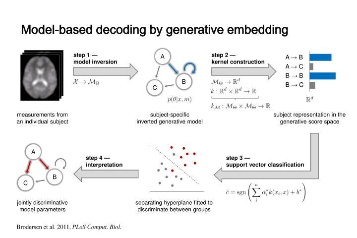 Model-based decoding by generative embedding