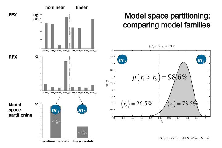 Model space partitioning: