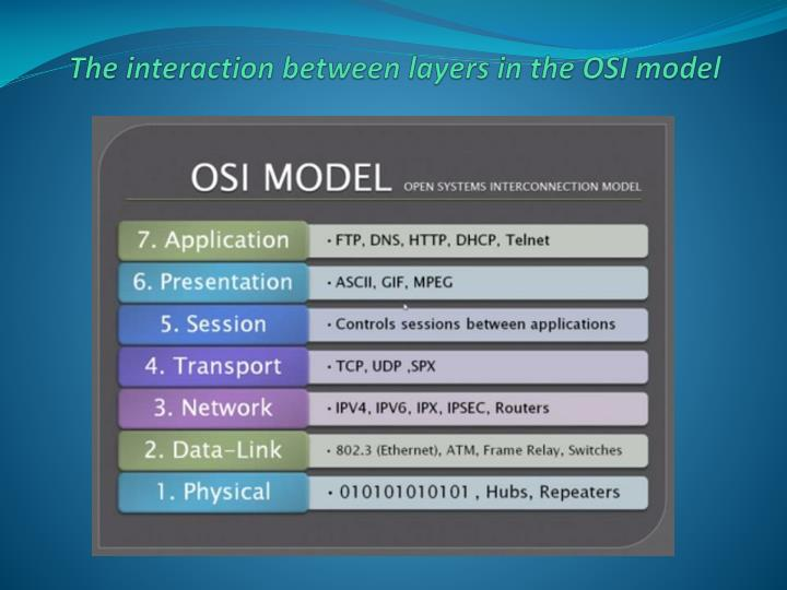 The interaction between layers in the OSI model