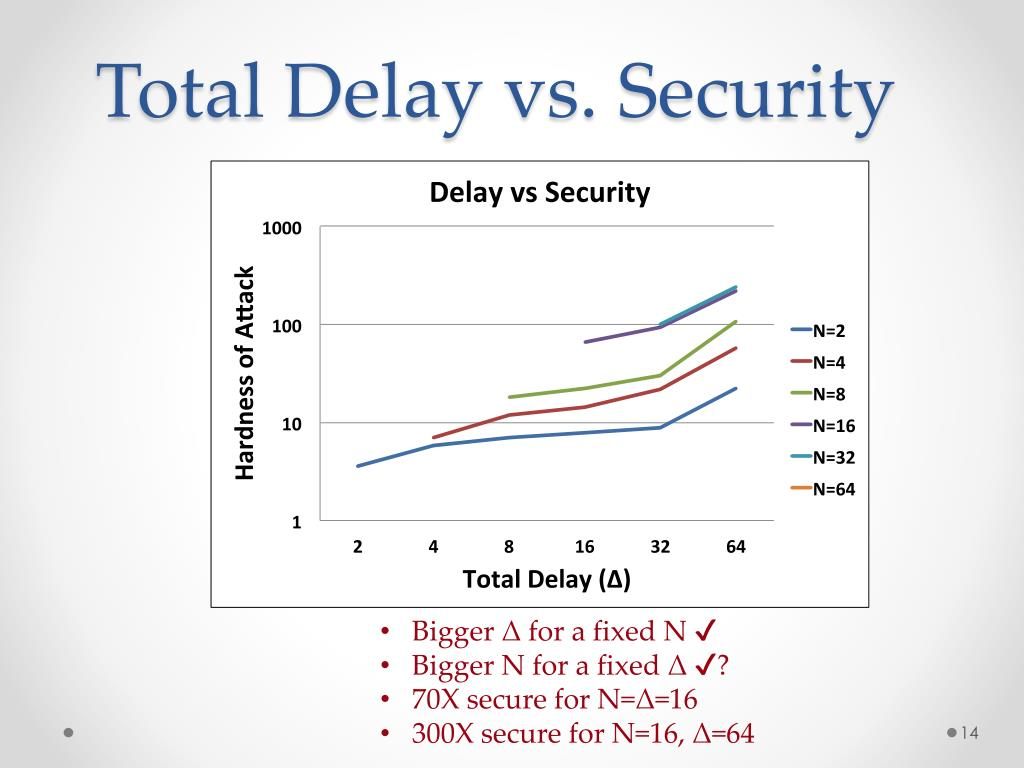 PPT - An EDA-Friendly Protection Scheme against Side