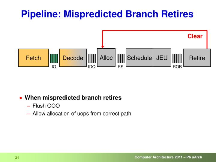Pipeline: Mispredicted Branch Retires