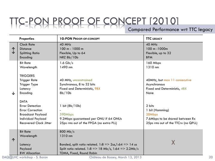 TTC-PON proof of concept [2010]