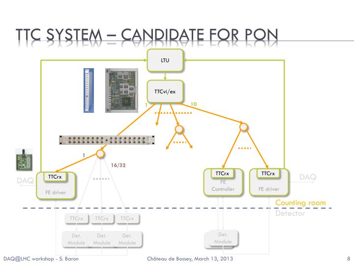 TTC system – CANDIDATE FOR PON