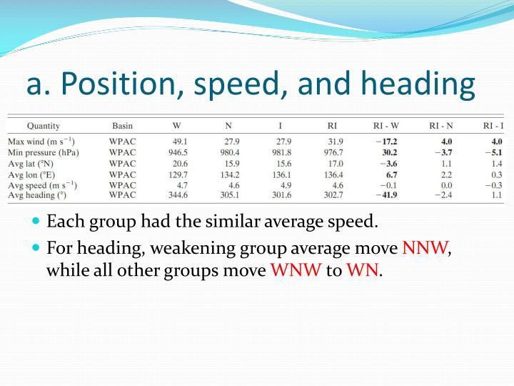 a. Position, speed, and heading
