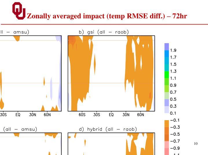 Zonally averaged impact