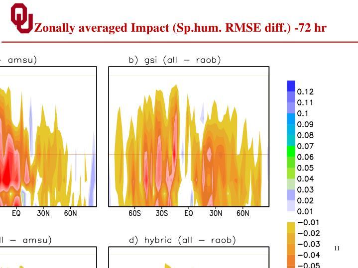 Zonally averaged Impact (
