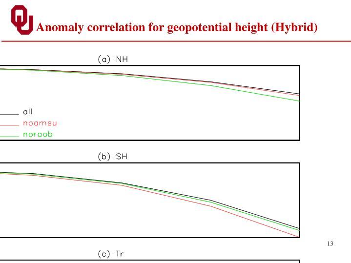 Anomaly correlation for