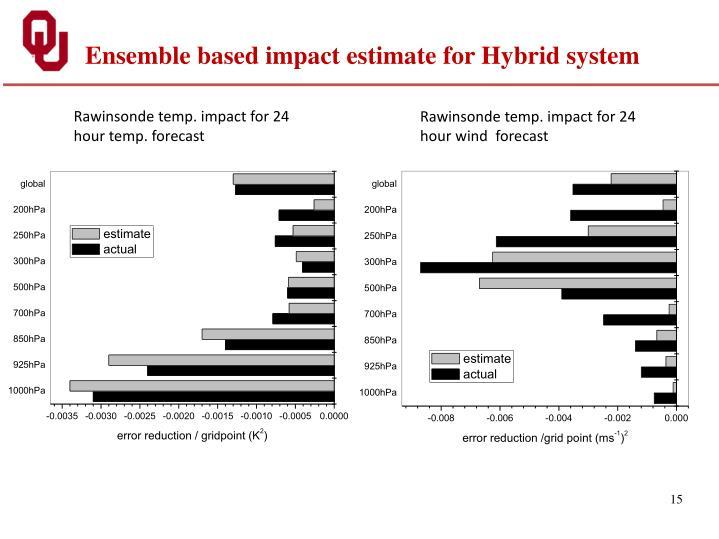 Ensemble based impact estimate for Hybrid system