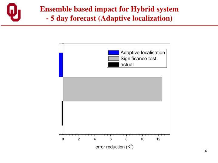 Ensemble based impact for Hybrid system