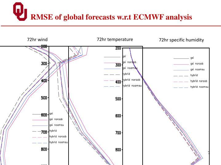 RMSE of global forecasts w.r.t ECMWF analysis