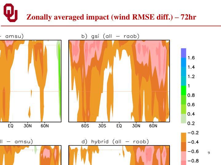 Zonally averaged impact (wind RMSE diff