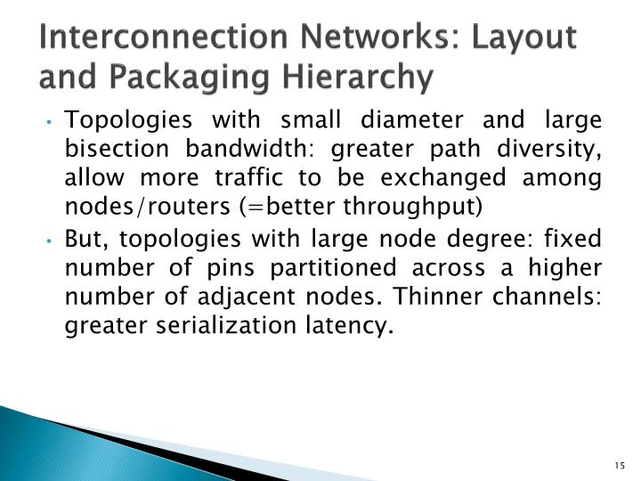 Interconnection Networks: Layout and Packaging Hierarchy
