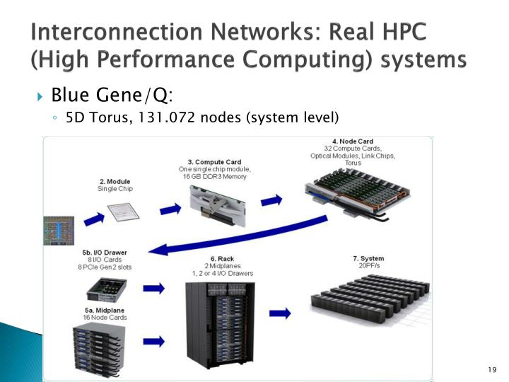 Interconnection Networks: Real HPC (High Performance Computing) systems