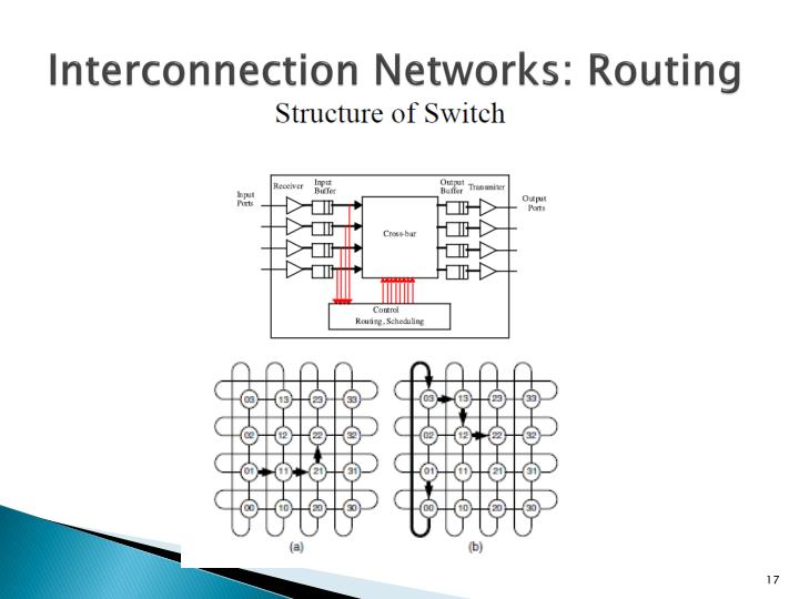 Interconnection Networks: Routing