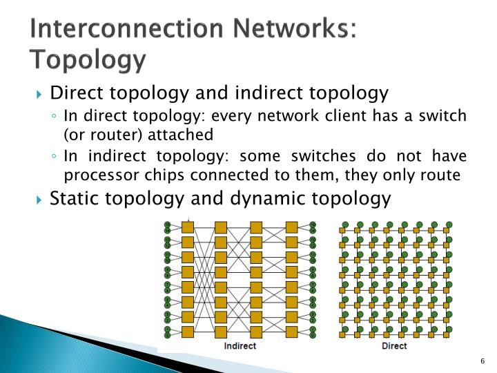 Interconnection Networks: Topology