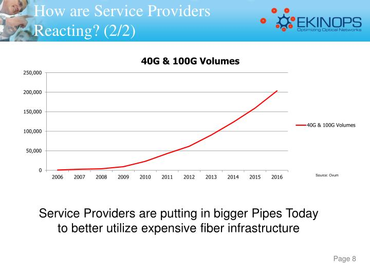 How are Service Providers  Reacting? (2/2)