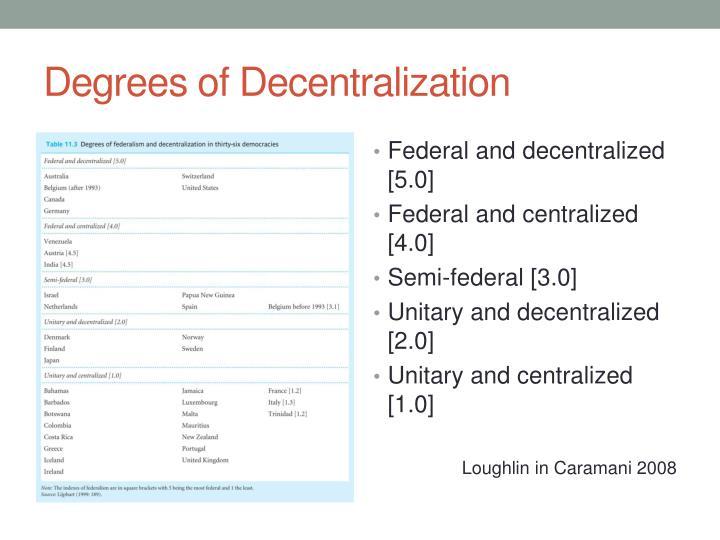 Degrees of Decentralization