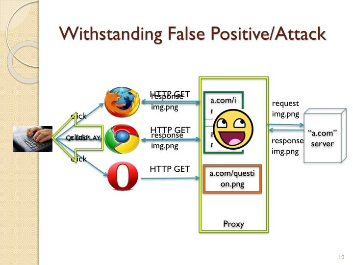 Withstanding False Positive/Attack
