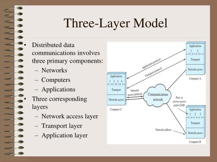 an analysis of the three layers of network components Cisco three layer model: cisco has three layer hierarchical network model that consist of following layers: core layer distribution layer access layer.