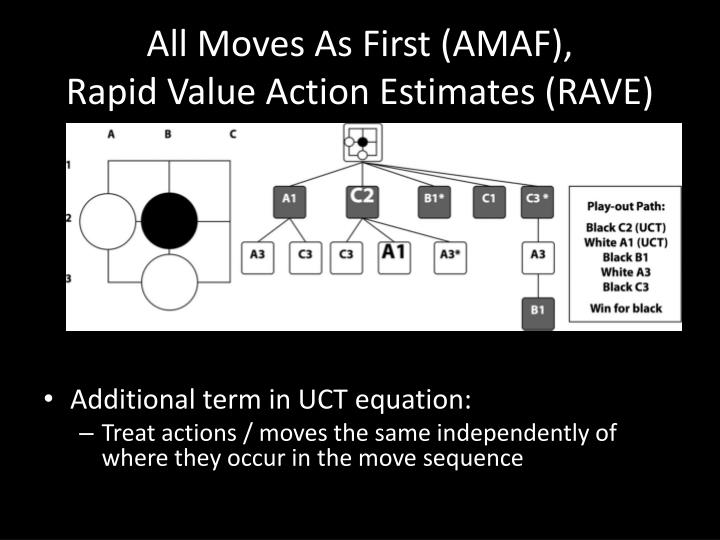 All Moves As First (AMAF),
