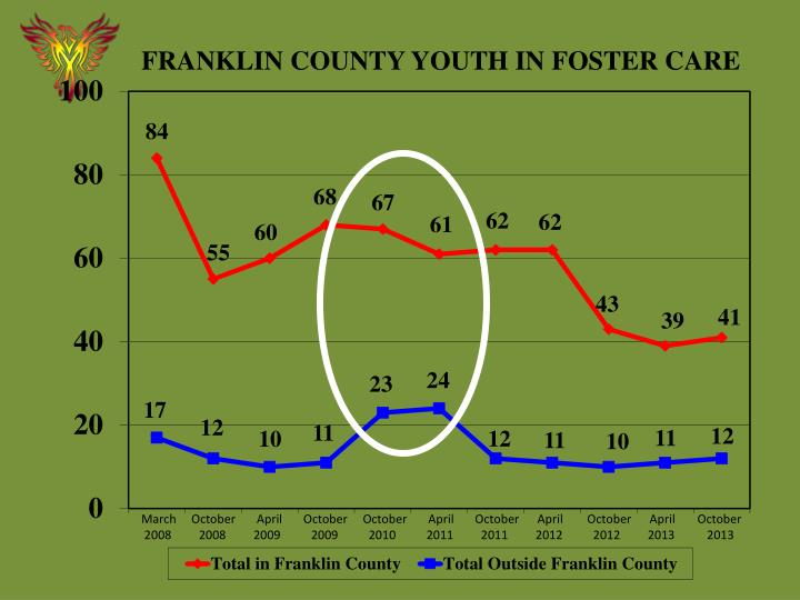 FRANKLIN COUNTY YOUTH IN FOSTER CARE