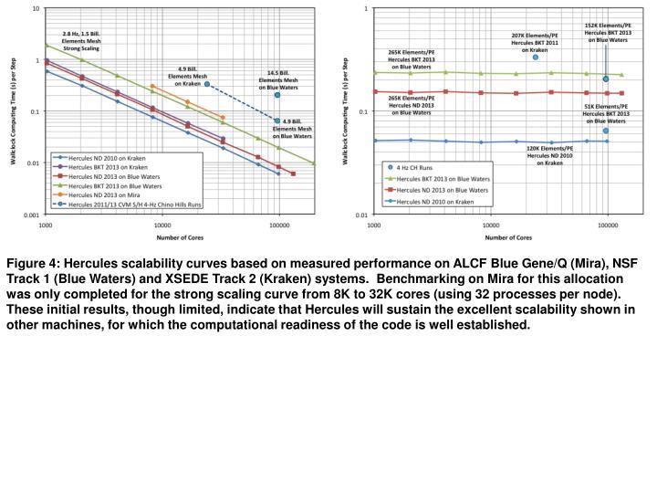 Figure 4: Hercules scalability curves based on measured performance on ALCF Blue Gene/Q (Mira), NSF ...
