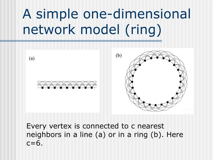 A simple one-dimensional network model (ring)