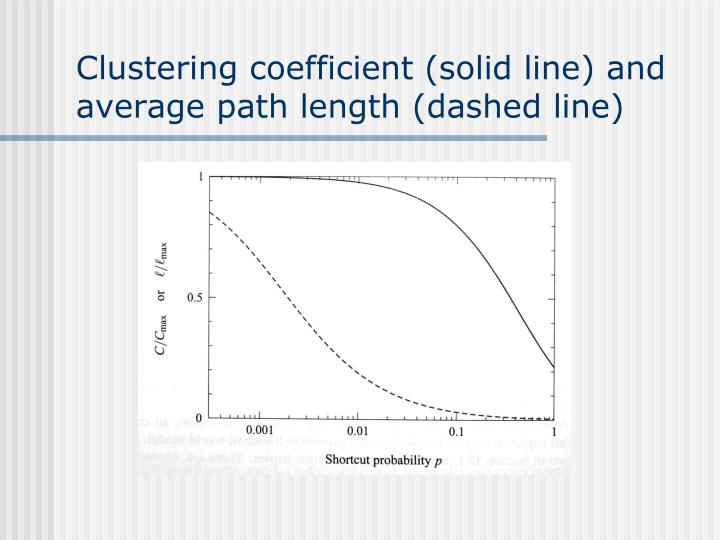Clustering coefficient (solid line) and average path length