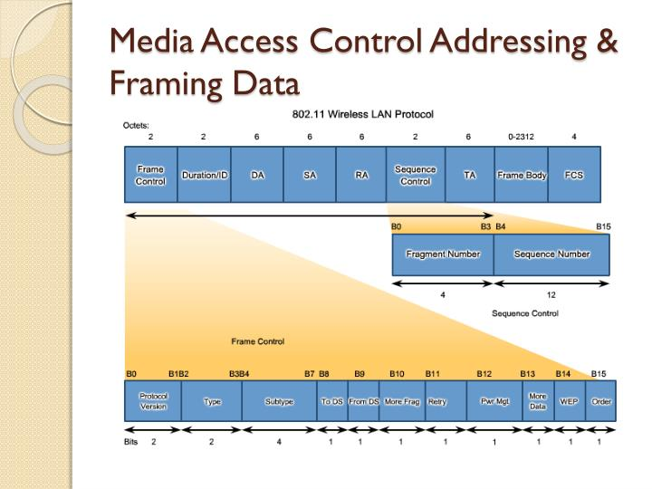 Media Access Control Addressing & Framing Data