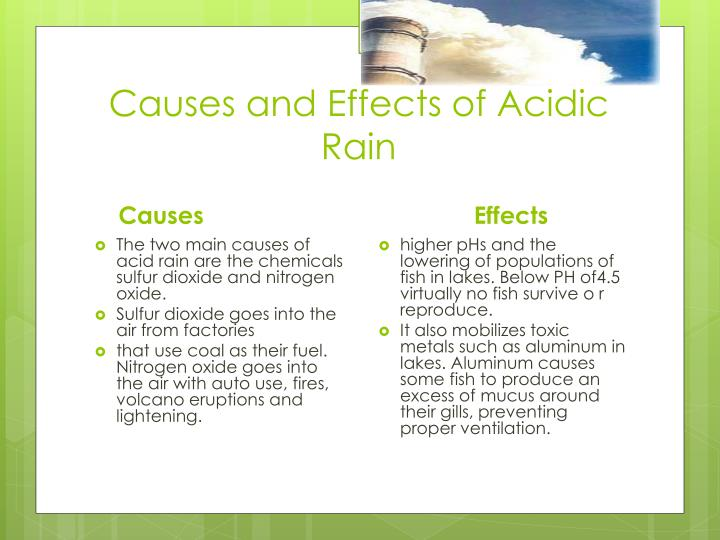 understand the causes and negative effects of acid rain The increased acidity caused by acid mine drainage has a range of negative effects depending on the severity of the ph change many river systems and former mine sites are totally inhospitable to aquatic life, with the exception of extremophile bacteria.