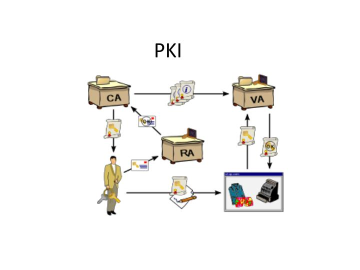 pki paper Wholesale energy participants have shown that critical infrastructure (ci) providers can strengthen cybersecurity by implementing standards-based pki.