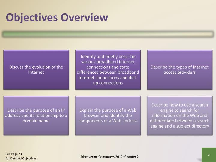 Objectives overview