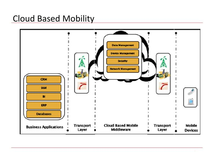 Cloud Based Mobility
